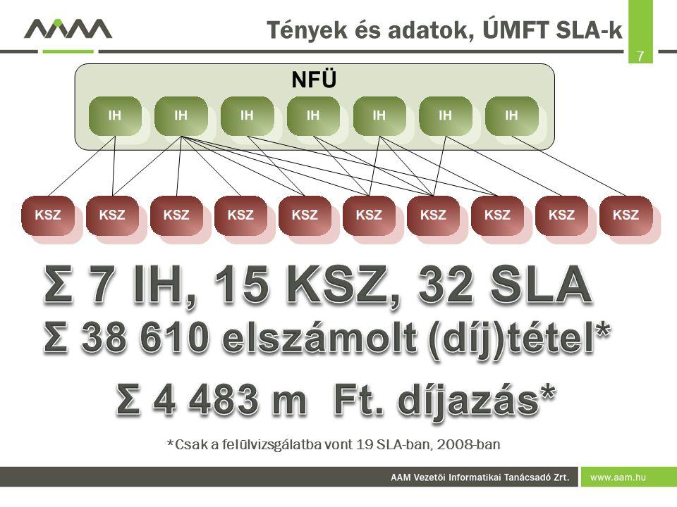 """8 Tények és adatok, ÚMFT SLA-k Az SLA rendszer még mindig """"bejáratós :  2007-ben indult;  első érdemi év: 2008;  komolyabb terhelés: 2009;  felülvizsgálat: 2009;  továbbfejlesztés: 2010."""