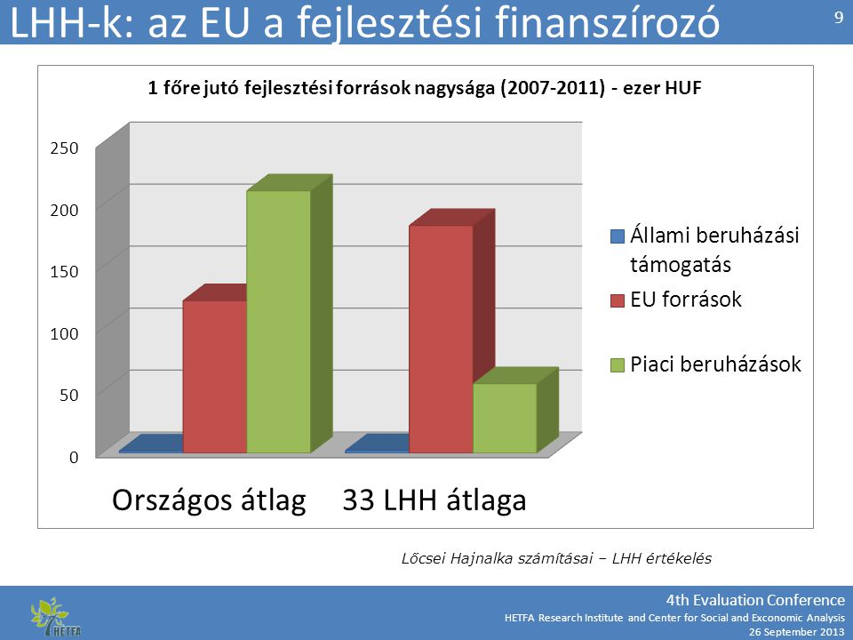 4th Evaluation Conference HETFA Research Institute and Center for Social and Exconomic Analysis 26 September 2013 LHH-k: az EU a fejlesztési finanszír
