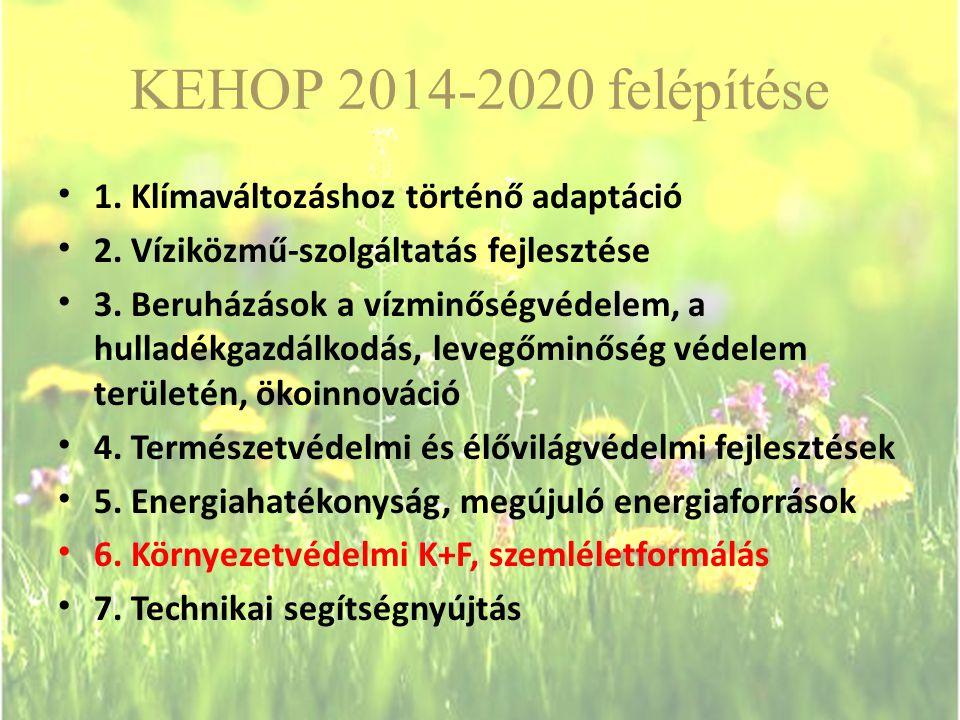 KEHOP 2014-2020 felépítése 1.Klímaváltozáshoz történő adaptáció 2.