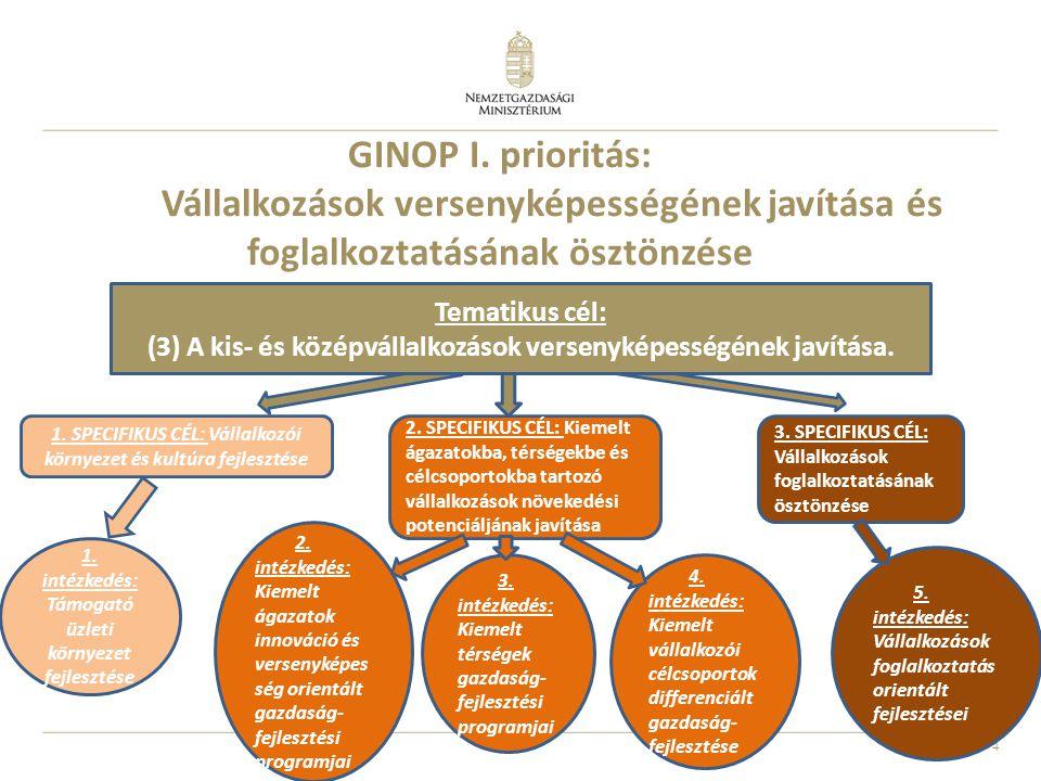 4 GINOP I. prioritás: Vállalkozások versenyképességének javítása és foglalkoztatásának ösztönzése 1. SPECIFIKUS CÉL: Vállalkozói környezet és kultúra
