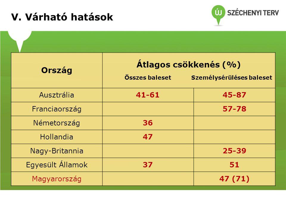 Ország Átlagos csökkenés (%) Összes baleset Személysérüléses baleset Ausztrália41-6145-87 Franciaország 57-78 Németország36 Hollandia47 Nagy-Britannia