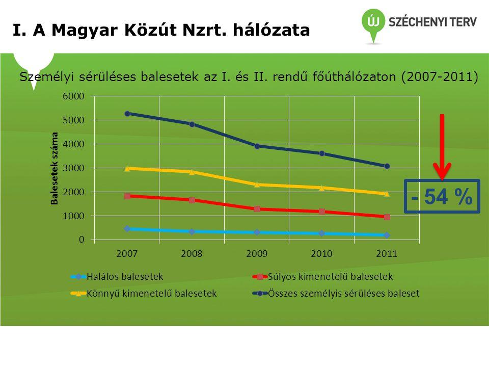Személyi sérüléses balesetek az I. és II. rendű főúthálózaton (2007-2011) - 54 %