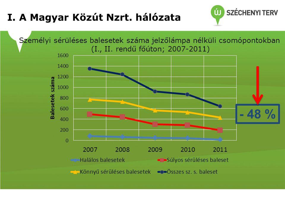 Személyi sérüléses balesetek száma jelzőlámpa nélküli csomópontokban (I., II. rendű főúton; 2007-2011) I. A Magyar Közút Nzrt. hálózata - 48 %