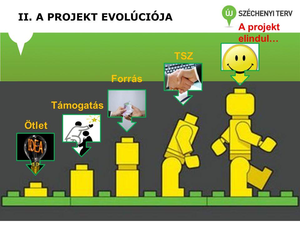 II. A PROJEKT EVOLÚCIÓJA Támogatás Ötle Ötlet Forrás TSZ A projekt elindul…