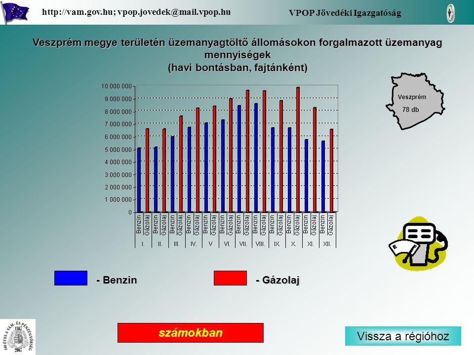 Veszprém megye területén üzemanyagtöltő állomásokon forgalmazott üzemanyag mennyiségek (havi bontásban, fajtánként) Veszprém Vissza a régióhoz VPOP Jövedéki Igazgatóság http://vam.gov.hu; vpop.jovedek@mail.vpop.hu 78 db számokban - Benzin - Gázolaj