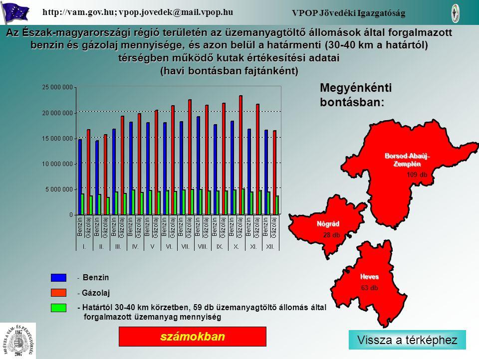 - Benzin - Gázolaj - Határtól 30-40 km körzetben, 59 db üzemanyagtöltő állomás által forgalmazott üzemanyag mennyiség Vissza a térképhez Borsod-Abaúj- Zemplén Borsod-Abaúj- Zemplén Nógrád Heves Megyénkénti bontásban: VPOP Jövedéki Igazgatóság http://vam.gov.hu; vpop.jovedek@mail.vpop.hu 63 db 28 db 109 db számokban Az Észak-magyarországi régió területén az üzemanyagtöltő állomások által forgalmazott benzin és gázolaj mennyisége, és azon belül a határmenti (30-40 km a határtól) térségben működő kutak értékesítési adatai (havi bontásban fajtánként)