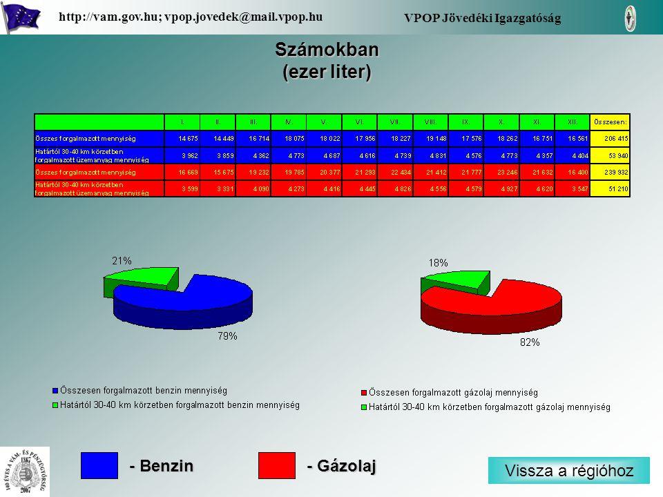 Vissza a régióhoz VPOP Jövedéki Igazgatóság http://vam.gov.hu; vpop.jovedek@mail.vpop.hu Számokban (ezer liter) - Benzin - Gázolaj