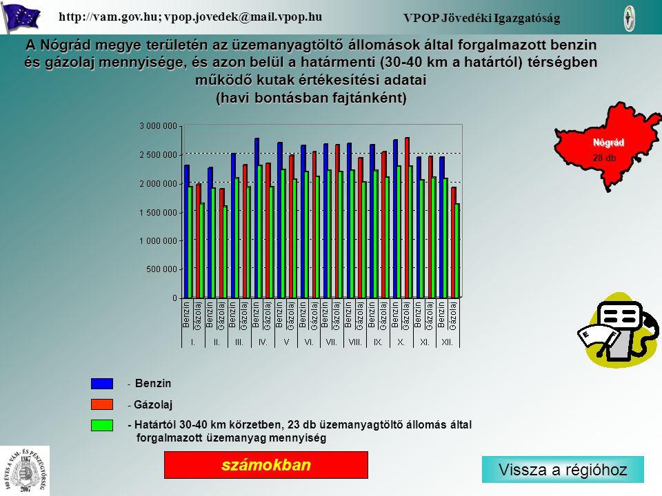 - Benzin - Gázolaj - Határtól 30-40 km körzetben, 23 db üzemanyagtöltő állomás által forgalmazott üzemanyag mennyiség Vissza a régióhoz Nógrád VPOP Jövedéki Igazgatóság http://vam.gov.hu; vpop.jovedek@mail.vpop.hu 28 db számokban A Nógrád megye területén az üzemanyagtöltő állomások által forgalmazott benzin és gázolaj mennyisége, és azon belül a határmenti (30-40 km a határtól) térségben működő kutak értékesítési adatai (havi bontásban fajtánként)