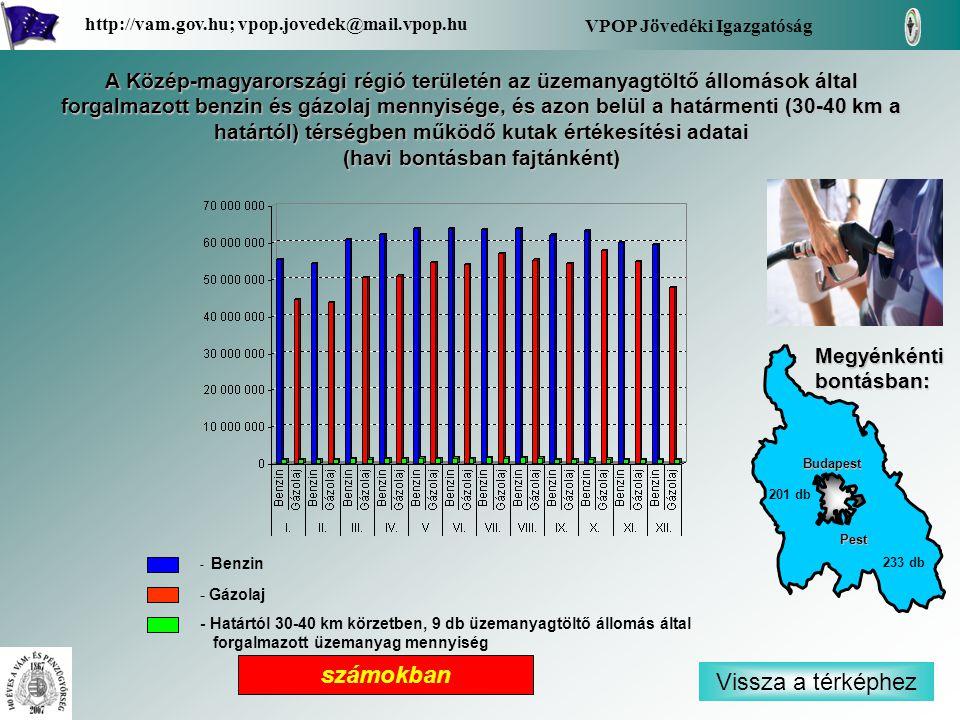 - Benzin - Gázolaj - Határtól 30-40 km körzetben, 9 db üzemanyagtöltő állomás által forgalmazott üzemanyag mennyiség Vissza a térképhez VPOP Jövedéki Igazgatóság http://vam.gov.hu; vpop.jovedek@mail.vpop.hu Pest Budapest 233 db 201 db A Közép-magyarországi régió területén az üzemanyagtöltő állomások által forgalmazott benzin és gázolaj mennyisége, és azon belül a határmenti (30-40 km a határtól) térségben működő kutak értékesítési adatai (havi bontásban fajtánként) Megyénkénti bontásban: számokban