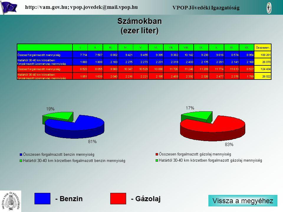 Vissza a megyéhez VPOP Jövedéki Igazgatóság http://vam.gov.hu; vpop.jovedek@mail.vpop.hu Számokban (ezer liter) - Benzin - Gázolaj