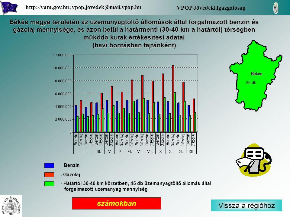 - Benzin - Gázolaj - Határtól 30-40 km körzetben, 45 db üzemanyagtöltő állomás által forgalmazott üzemanyag mennyiség Vissza a régióhoz Békés VPOP Jövedéki Igazgatóság http://vam.gov.hu; vpop.jovedek@mail.vpop.hu 80 db számokban Békés megye területén az üzemanyagtöltő állomások által forgalmazott benzin és gázolaj mennyisége, és azon belül a határmenti (30-40 km a határtól) térségben működő kutak értékesítési adatai (havi bontásban fajtánként)