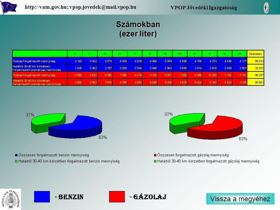 Vissza a megyéhez VPOP Jövedéki Igazgatóság http://vam.gov.hu; vpop.jovedek@mail.vpop.hu Számokban (ezer liter) - Benzin- Gázolaj