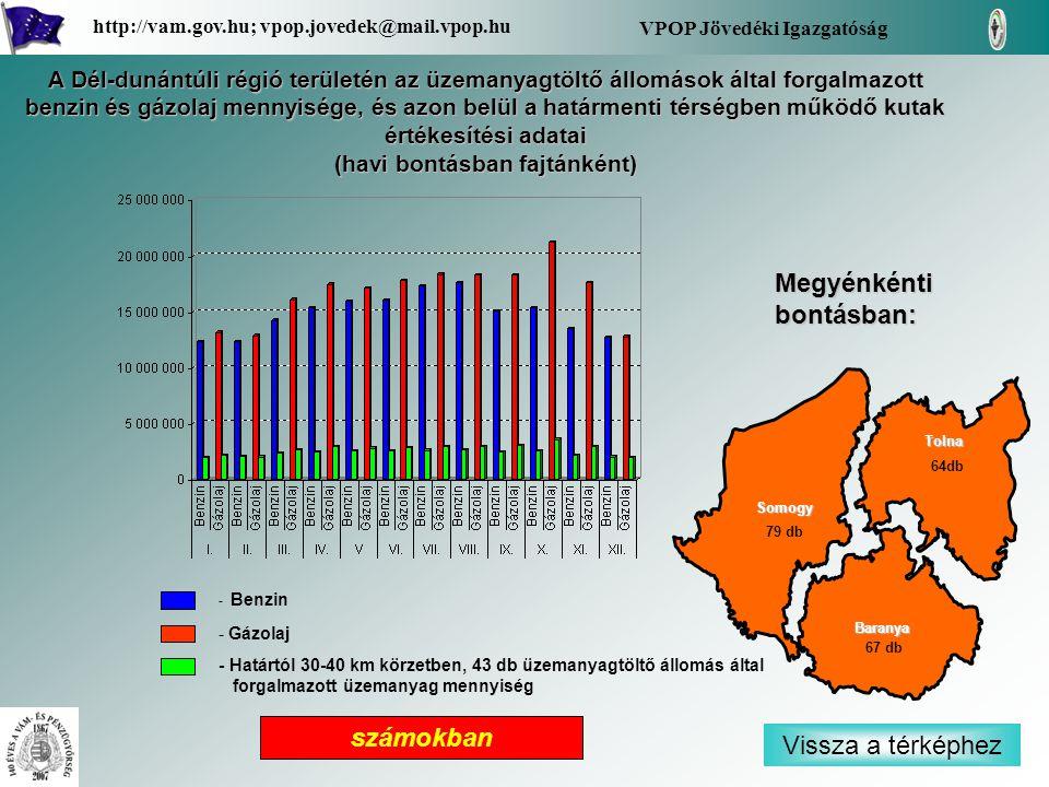 - Benzin - Gázolaj - Határtól 30-40 km körzetben, 43 db üzemanyagtöltő állomás által forgalmazott üzemanyag mennyiség Vissza a térképhez Baranya Tolna Somogy Megyénkénti bontásban: VPOP Jövedéki Igazgatóság http://vam.gov.hu; vpop.jovedek@mail.vpop.hu 64db 67 db 79 db A Dél-dunántúli régió területén az üzemanyagtöltő állomások által forgalmazott benzin és gázolaj mennyisége, és azon belül a határmenti térségben működő kutak értékesítési adatai (havi bontásban fajtánként) számokban