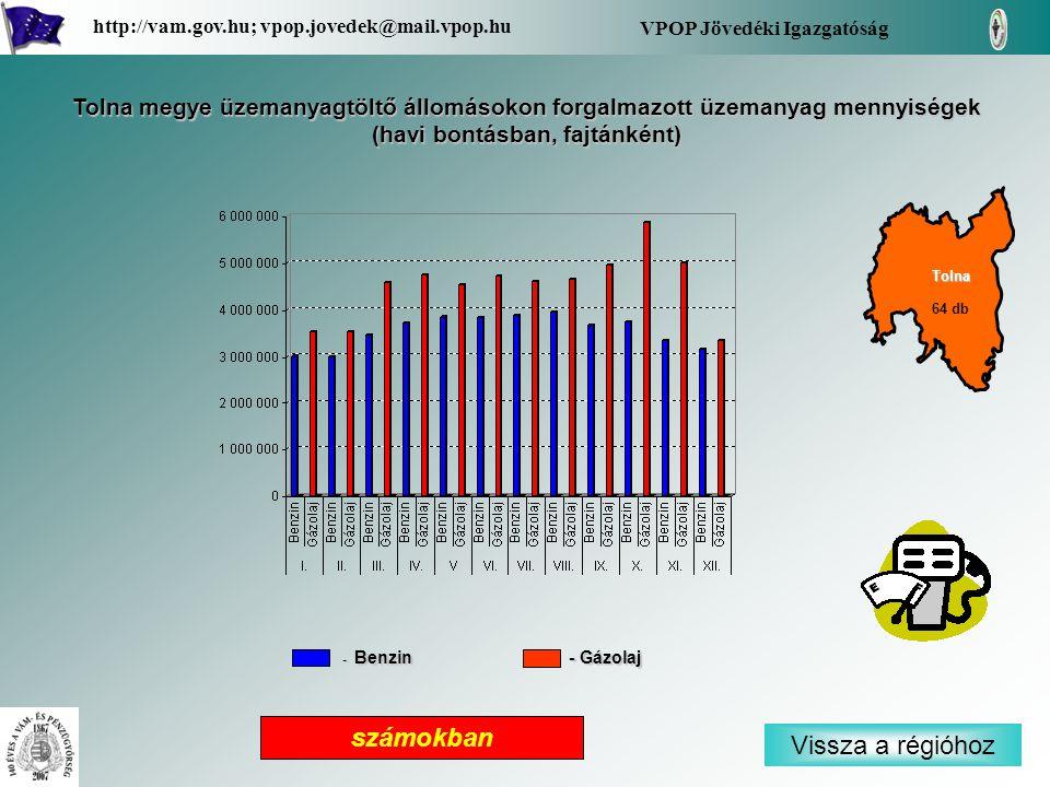 Vissza a régióhoz Tolna VPOP Jövedéki Igazgatóság http://vam.gov.hu; vpop.jovedek@mail.vpop.hu 64 db Tolna megye üzemanyagtöltő állomásokon forgalmazott üzemanyag mennyiségek (havi bontásban, fajtánként) számokban - Benzin - Gázolaj