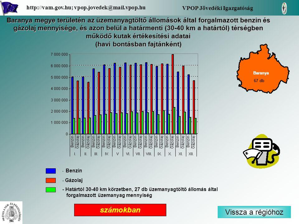 - Benzin - Gázolaj - Határtól 30-40 km körzetben, 27 db üzemanyagtöltő állomás által forgalmazott üzemanyag mennyiség Vissza a régióhoz Baranya VPOP Jövedéki Igazgatóság http://vam.gov.hu; vpop.jovedek@mail.vpop.hu 67 db számokban Baranya megye területén az üzemanyagtöltő állomások által forgalmazott benzin és gázolaj mennyisége, és azon belül a határmenti (30-40 km a határtól) térségben működő kutak értékesítési adatai (havi bontásban fajtánként)