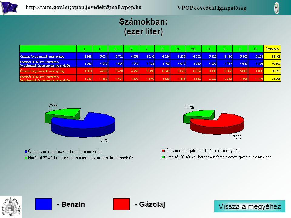 Vissza a megyéhez VPOP Jövedéki Igazgatóság http://vam.gov.hu; vpop.jovedek@mail.vpop.hu Számokban: (ezer liter) - Benzin - Gázolaj