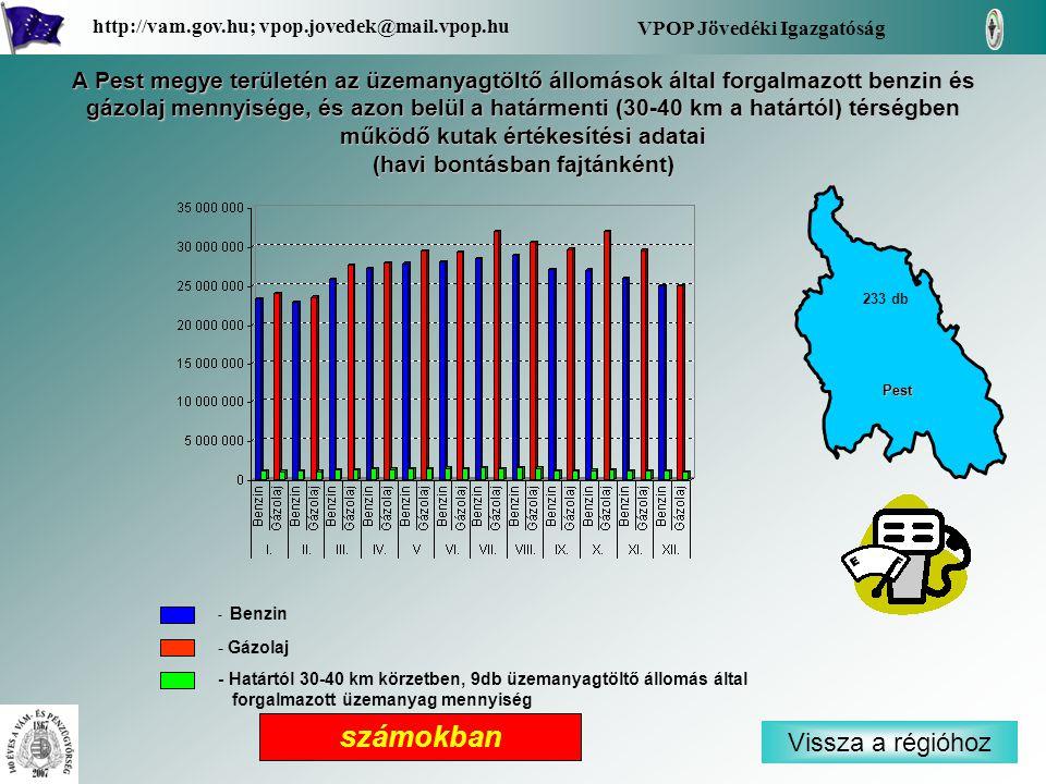 - Benzin - Gázolaj - Határtól 30-40 km körzetben, 9db üzemanyagtöltő állomás által forgalmazott üzemanyag mennyiség Vissza a régióhoz Pest VPOP Jövedé