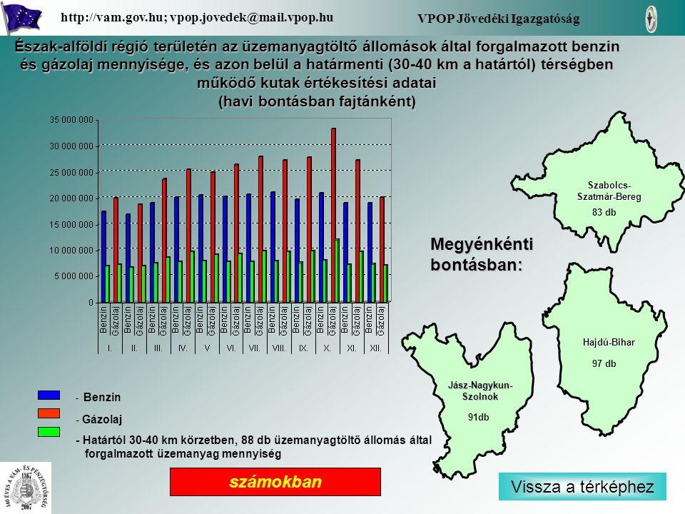 - Benzin - Gázolaj - Határtól 30-40 km körzetben, 88 db üzemanyagtöltő állomás által forgalmazott üzemanyag mennyiség Vissza a térképhez Hajdú-Bihar S