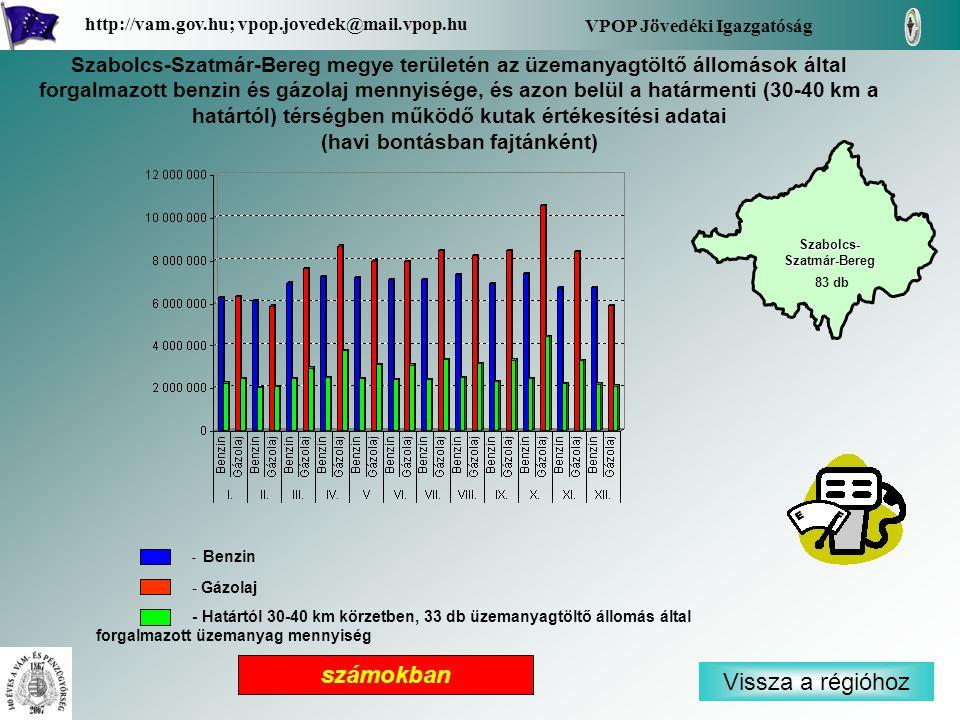 - Benzin - Gázolaj - Határtól 30-40 km körzetben, 33 db üzemanyagtöltő állomás által forgalmazott üzemanyag mennyiség Vissza a régióhoz Szabolcs- Szatmár-Bereg Szabolcs- Szatmár-Bereg VPOP Jövedéki Igazgatóság http://vam.gov.hu; vpop.jovedek@mail.vpop.hu 83 db számokban Szabolcs-Szatmár-Bereg megye területén az üzemanyagtöltő állomások által forgalmazott benzin és gázolaj mennyisége, és azon belül a határmenti (30-40 km a határtól) térségben működő kutak értékesítési adatai (havi bontásban fajtánként)