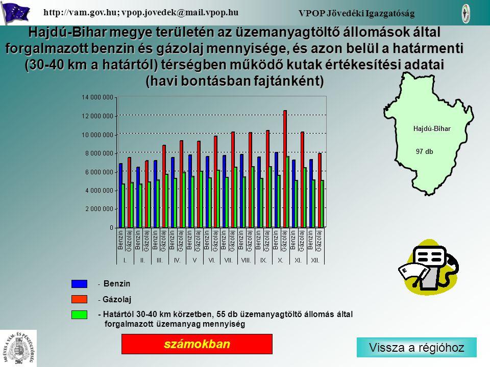 - Benzin - Gázolaj - Határtól 30-40 km körzetben, 55 db üzemanyagtöltő állomás által forgalmazott üzemanyag mennyiség Vissza a régióhoz Hajdú-Bihar VPOP Jövedéki Igazgatóság http://vam.gov.hu; vpop.jovedek@mail.vpop.hu 97 db számokban Hajdú-Bihar megye területén az üzemanyagtöltő állomások által forgalmazott benzin és gázolaj mennyisége, és azon belül a határmenti (30-40 km a határtól) térségben működő kutak értékesítési adatai (havi bontásban fajtánként)