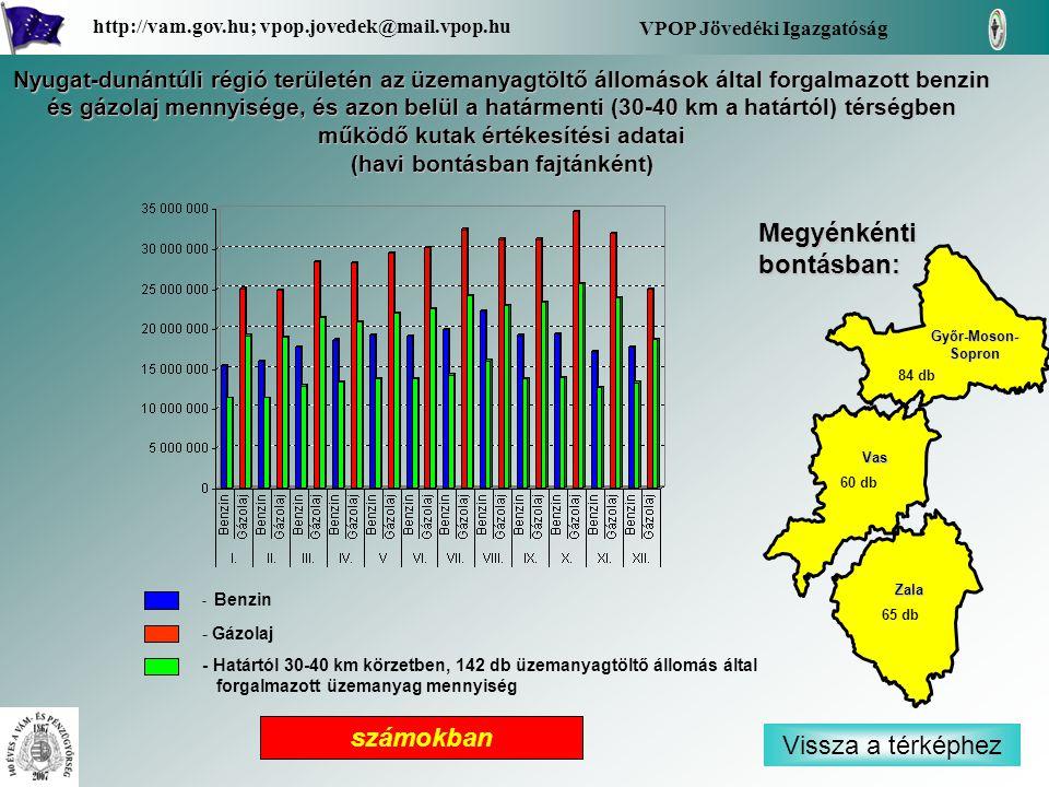 - Benzin - Gázolaj - Határtól 30-40 km körzetben, 142 db üzemanyagtöltő állomás által forgalmazott üzemanyag mennyiség Vissza a térképhez Zala Vas Győr-Moson- Sopron Győr-Moson- Sopron Megyénkénti bontásban: VPOP Jövedéki Igazgatóság http://vam.gov.hu; vpop.jovedek@mail.vpop.hu 84 db 60 db 65 db Nyugat-dunántúli régió területén az üzemanyagtöltő állomások által forgalmazott benzin és gázolaj mennyisége, és azon belül a határmenti (30-40 km a határtól) térségben működő kutak értékesítési adatai (havi bontásban fajtánként) számokban