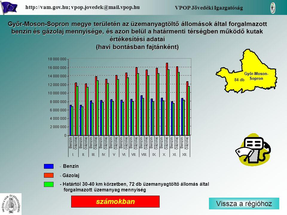 - Benzin - Gázolaj - Határtól 30-40 km körzetben, 72 db üzemanyagtöltő állomás által forgalmazott üzemanyag mennyiség Vissza a régióhoz Győr-Moson- Sopron Győr-Moson- Sopron VPOP Jövedéki Igazgatóság http://vam.gov.hu; vpop.jovedek@mail.vpop.hu 84 db számokban Győr-Moson-Sopron megye területén az üzemanyagtöltő állomások által forgalmazott benzin és gázolaj mennyisége, és azon belül a határmenti térségben működő kutak értékesítési adatai (havi bontásban fajtánként)