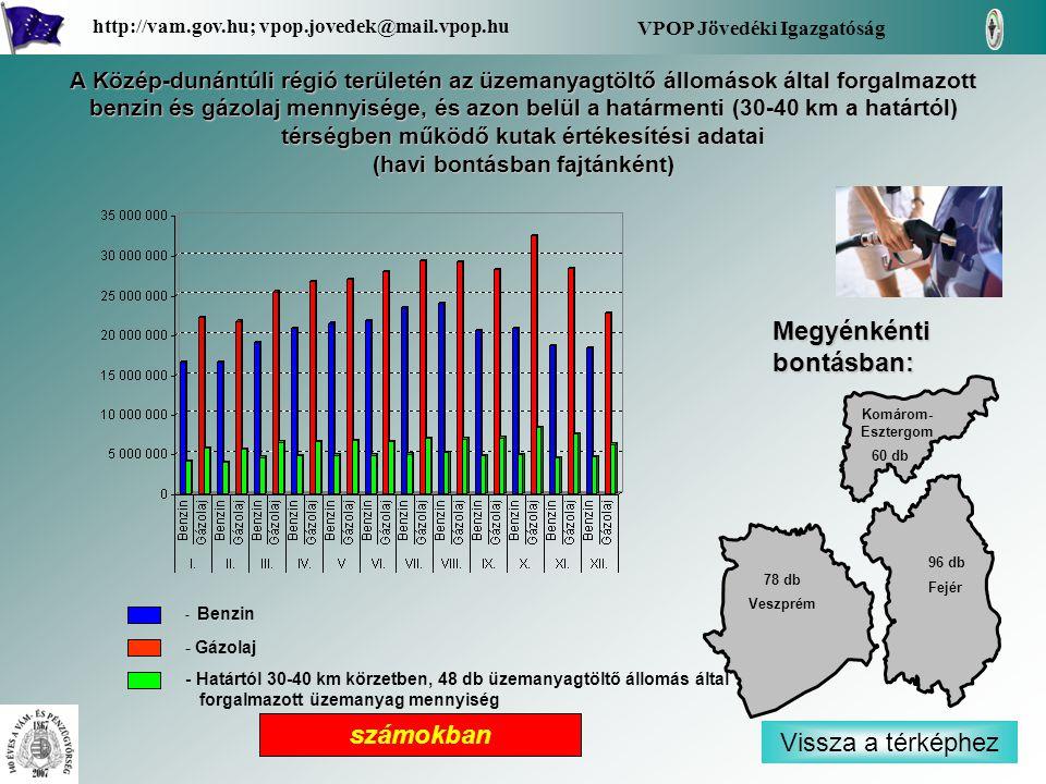 - Benzin - Gázolaj - Határtól 30-40 km körzetben, 48 db üzemanyagtöltő állomás által forgalmazott üzemanyag mennyiség Vissza a térképhez Fejér Veszpré