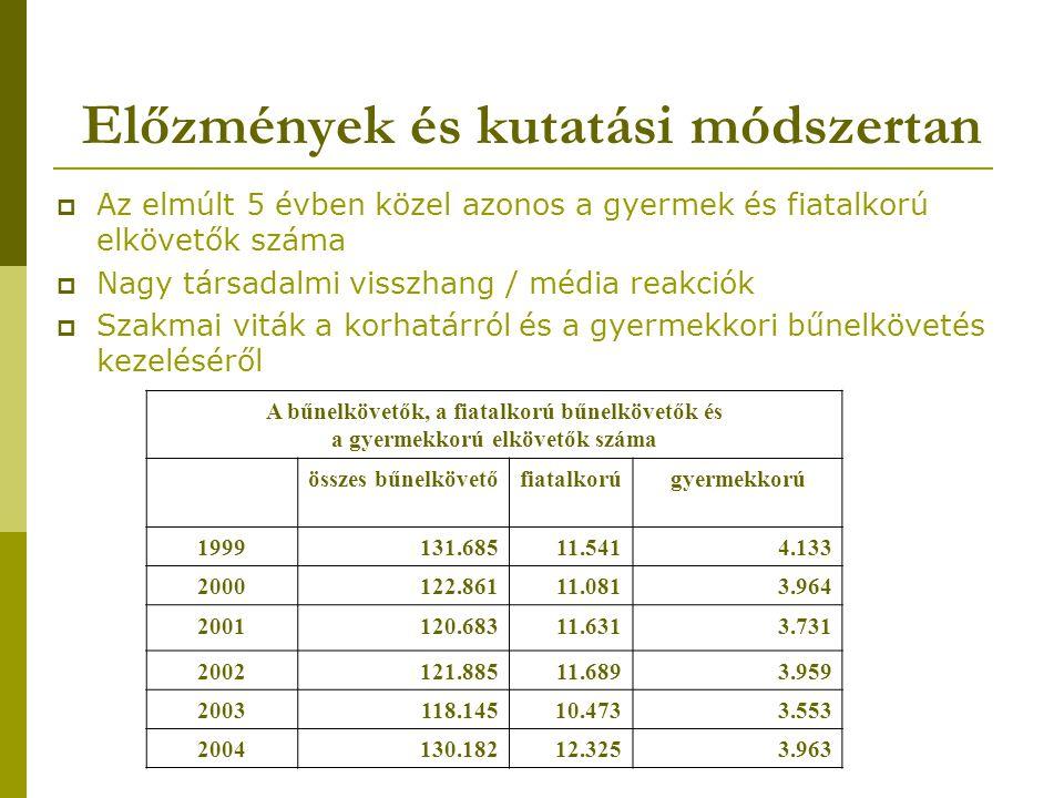 Előzmények és kutatási módszertan  Az elmúlt 5 évben közel azonos a gyermek és fiatalkorú elkövetők száma  Nagy társadalmi visszhang / média reakciók  Szakmai viták a korhatárról és a gyermekkori bűnelkövetés kezeléséről A bűnelkövetők, a fiatalkorú bűnelkövetők és a gyermekkorú elkövetők száma összes bűnelkövetőfiatalkorúgyermekkorú 1999131.68511.5414.133 2000122.86111.0813.964 2001120.68311.6313.731 2002121.88511.6893.959 2003118.14510.4733.553 2004130.18212.3253.963