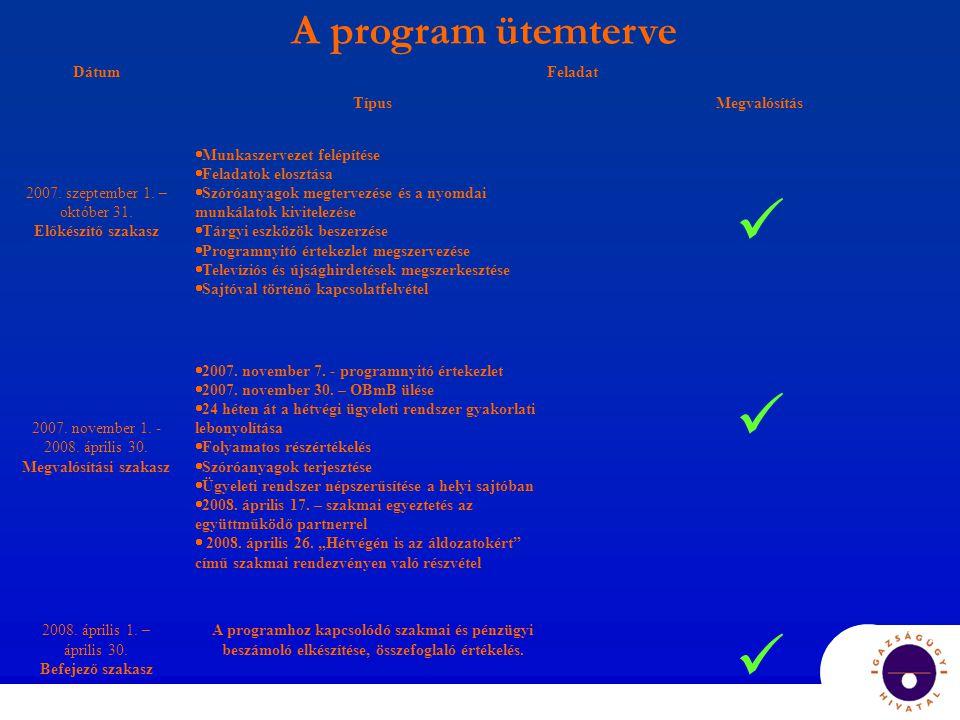 A program ütemterve DátumFeladat TípusMegvalósítás 2007.