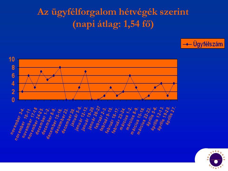 Az ügyfélforgalom hétvégék szerint (napi átlag: 1,54 fő)