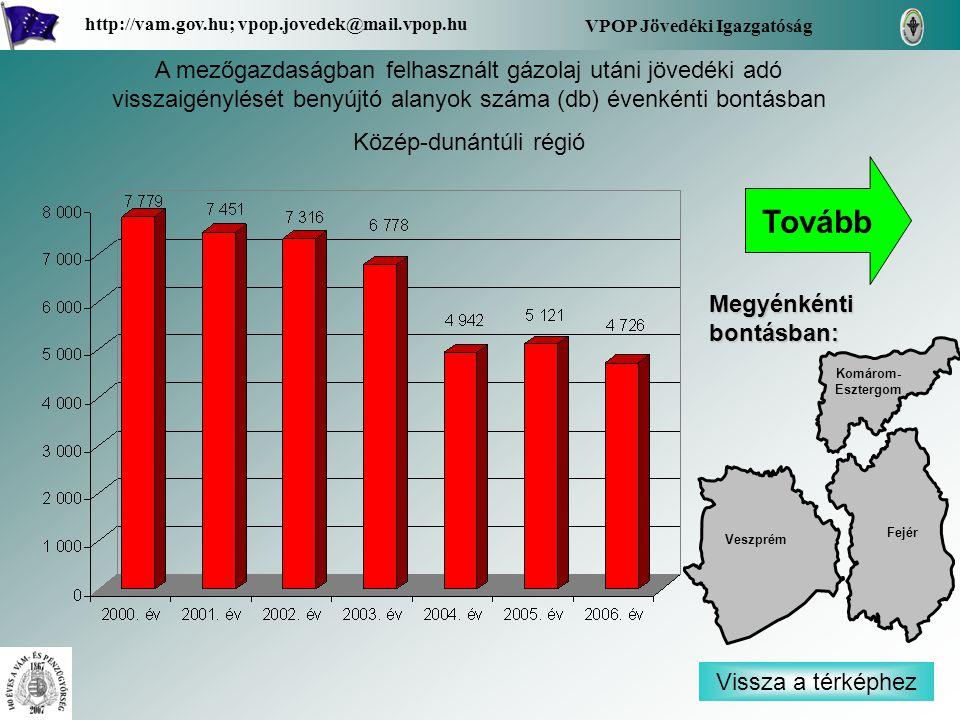 Vissza a térképhez Fejér Komárom- Esztergom Komárom- Esztergom Veszprém Megyénkénti bontásban: VPOP Jövedéki Igazgatóság http://vam.gov.hu; vpop.jovedek@mail.vpop.hu A mezőgazdaságban felhasznált gázolaj utáni jövedéki adó visszaigénylését benyújtó alanyok száma (db) évenkénti bontásban Közép-dunántúli régió Tovább