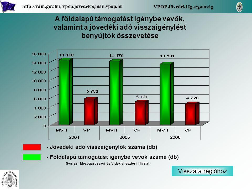 Vissza a régióhoz VPOP Jövedéki Igazgatóság http://vam.gov.hu; vpop.jovedek@mail.vpop.hu A földalapú támogatást igénybe vevők, valamint a jövedéki adó visszaigénylést benyújtók összevetése - Jövedéki adó visszaigénylők száma (db) - Földalapú támogatást igénybe vevők száma (db) (Forrás: Mezőgazdasági és Vidékfejlesztési Hivatal)