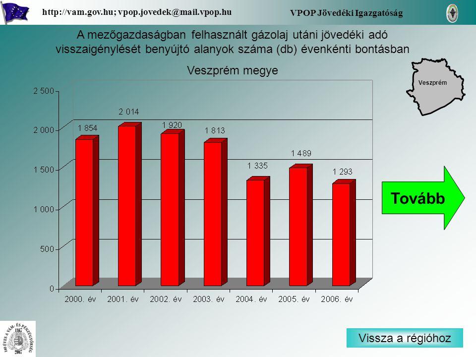 Vissza a régióhoz Veszprém VPOP Jövedéki Igazgatóság http://vam.gov.hu; vpop.jovedek@mail.vpop.hu A mezőgazdaságban felhasznált gázolaj utáni jövedéki adó visszaigénylését benyújtó alanyok száma (db) évenkénti bontásban Veszprém megye Tovább