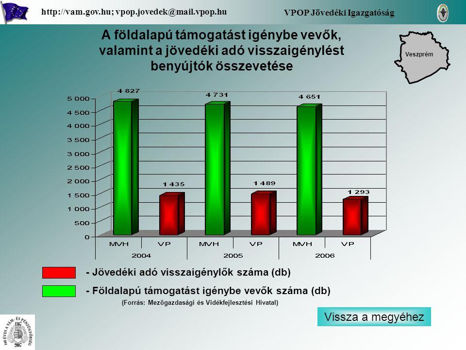Vissza a megyéhez VPOP Jövedéki Igazgatóság http://vam.gov.hu; vpop.jovedek@mail.vpop.hu A földalapú támogatást igénybe vevők, valamint a jövedéki adó visszaigénylést benyújtók összevetése Veszprém - Jövedéki adó visszaigénylők száma (db) - Földalapú támogatást igénybe vevők száma (db) (Forrás: Mezőgazdasági és Vidékfejlesztési Hivatal)