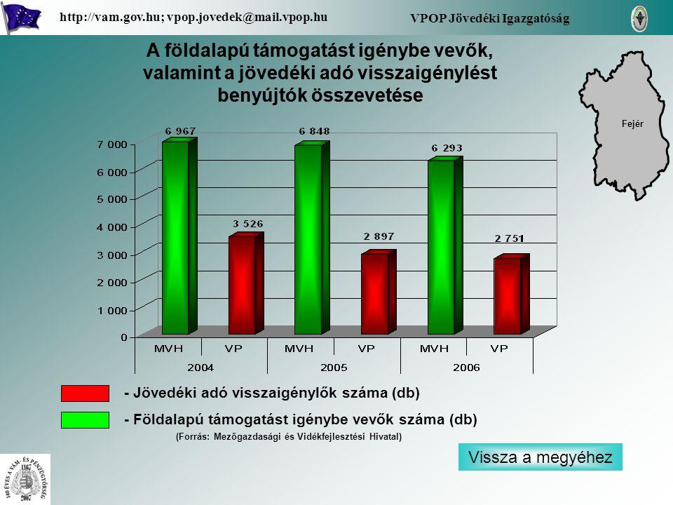 Vissza a megyéhez VPOP Jövedéki Igazgatóság http://vam.gov.hu; vpop.jovedek@mail.vpop.hu Fejér A földalapú támogatást igénybe vevők, valamint a jövedéki adó visszaigénylést benyújtók összevetése - Jövedéki adó visszaigénylők száma (db) - Földalapú támogatást igénybe vevők száma (db) (Forrás: Mezőgazdasági és Vidékfejlesztési Hivatal)