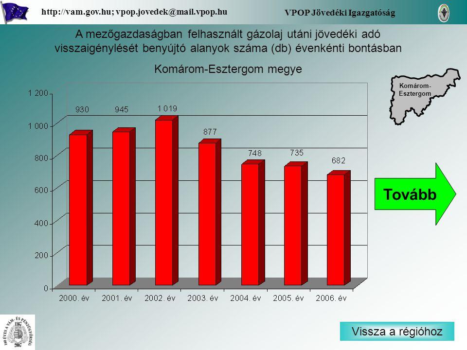 Vissza a régióhoz Komárom- Esztergom Komárom- Esztergom VPOP Jövedéki Igazgatóság http://vam.gov.hu; vpop.jovedek@mail.vpop.hu A mezőgazdaságban felhasznált gázolaj utáni jövedéki adó visszaigénylését benyújtó alanyok száma (db) évenkénti bontásban Komárom-Esztergom megye Tovább