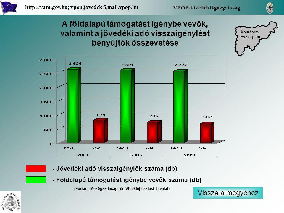 Vissza a megyéhez VPOP Jövedéki Igazgatóság http://vam.gov.hu; vpop.jovedek@mail.vpop.hu A földalapú támogatást igénybe vevők, valamint a jövedéki adó visszaigénylést benyújtók összevetése - Jövedéki adó visszaigénylők száma (db) - Földalapú támogatást igénybe vevők száma (db) Komárom- Esztergom Komárom- Esztergom (Forrás: Mezőgazdasági és Vidékfejlesztési Hivatal)