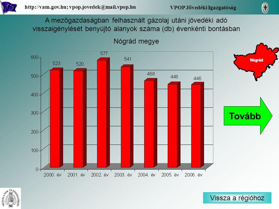 Vissza a régióhoz Nógrád VPOP Jövedéki Igazgatóság http://vam.gov.hu; vpop.jovedek@mail.vpop.hu A mezőgazdaságban felhasznált gázolaj utáni jövedéki adó visszaigénylését benyújtó alanyok száma (db) évenkénti bontásban Nógrád megye Tovább