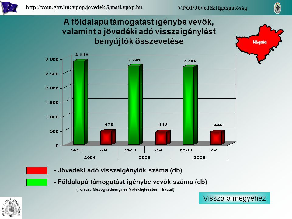 Vissza a megyéhez VPOP Jövedéki Igazgatóság http://vam.gov.hu; vpop.jovedek@mail.vpop.hu A földalapú támogatást igénybe vevők, valamint a jövedéki adó visszaigénylést benyújtók összevetése - Jövedéki adó visszaigénylők száma (db) - Földalapú támogatást igénybe vevők száma (db) Nógrád (Forrás: Mezőgazdasági és Vidékfejlesztési Hivatal)