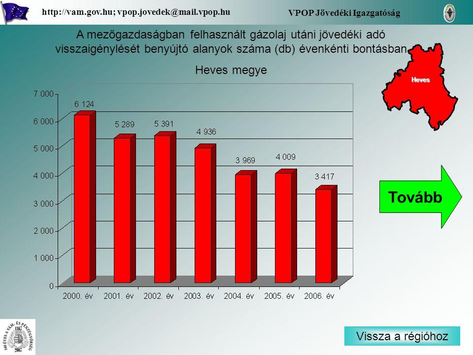 Vissza a régióhoz Heves VPOP Jövedéki Igazgatóság http://vam.gov.hu; vpop.jovedek@mail.vpop.hu A mezőgazdaságban felhasznált gázolaj utáni jövedéki adó visszaigénylését benyújtó alanyok száma (db) évenkénti bontásban Heves megye Tovább