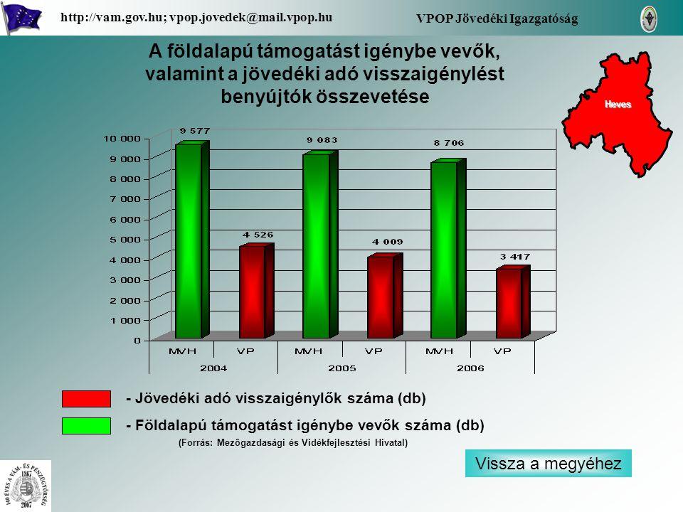 Vissza a megyéhez VPOP Jövedéki Igazgatóság http://vam.gov.hu; vpop.jovedek@mail.vpop.hu A földalapú támogatást igénybe vevők, valamint a jövedéki adó visszaigénylést benyújtók összevetése - Jövedéki adó visszaigénylők száma (db) - Földalapú támogatást igénybe vevők száma (db) Heves (Forrás: Mezőgazdasági és Vidékfejlesztési Hivatal)