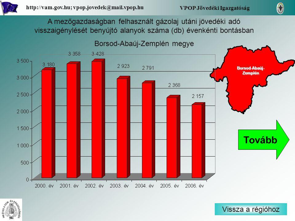 Vissza a régióhoz Borsod-Abaúj- Zemplén Borsod-Abaúj- Zemplén VPOP Jövedéki Igazgatóság http://vam.gov.hu; vpop.jovedek@mail.vpop.hu A mezőgazdaságban felhasznált gázolaj utáni jövedéki adó visszaigénylését benyújtó alanyok száma (db) évenkénti bontásban Borsod-Abaúj-Zemplén megye Tovább