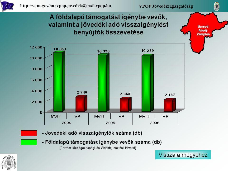 Vissza a megyéhez VPOP Jövedéki Igazgatóság http://vam.gov.hu; vpop.jovedek@mail.vpop.hu A földalapú támogatást igénybe vevők, valamint a jövedéki adó visszaigénylést benyújtók összevetése - Jövedéki adó visszaigénylők száma (db) - Földalapú támogatást igénybe vevők száma (db) Borsod- Abaúj- Zemplén Borsod- Abaúj- Zemplén (Forrás: Mezőgazdasági és Vidékfejlesztési Hivatal)