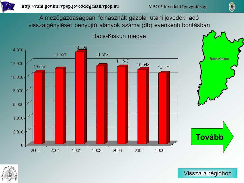 Vissza a régióhoz Bács-Kiskun VPOP Jövedéki Igazgatóság http://vam.gov.hu; vpop.jovedek@mail.vpop.hu A mezőgazdaságban felhasznált gázolaj utáni jövedéki adó visszaigénylését benyújtó alanyok száma (db) évenkénti bontásban Bács-Kiskun megye Tovább