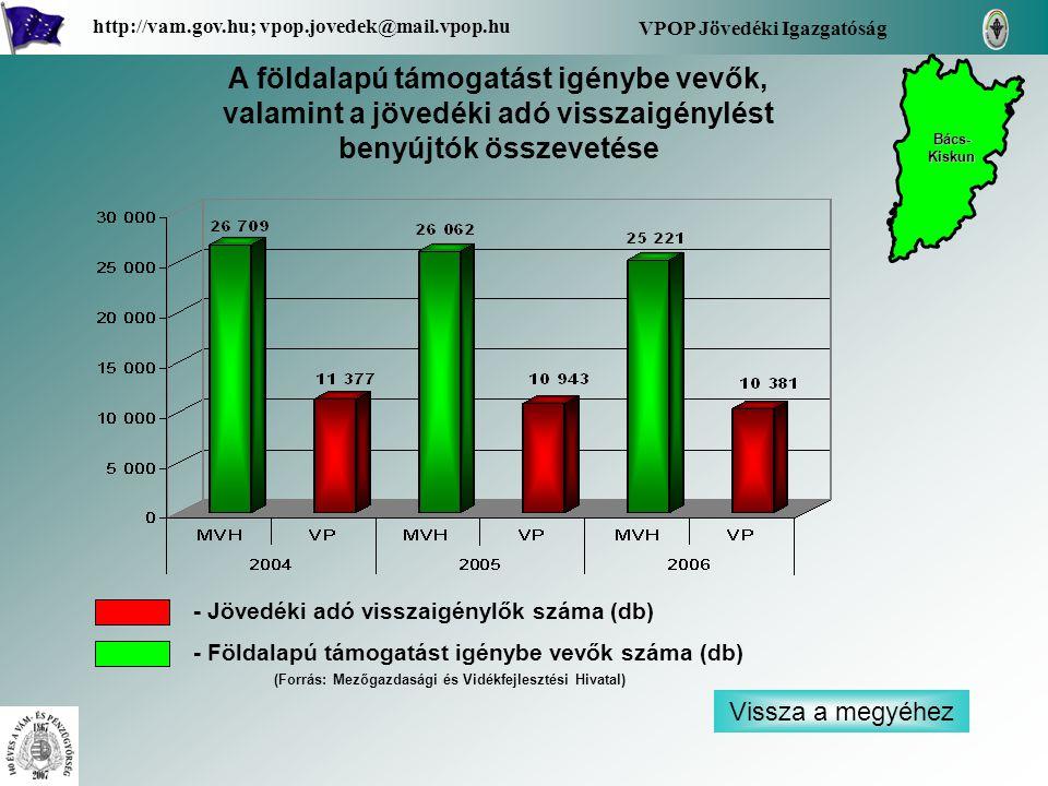 Vissza a megyéhez VPOP Jövedéki Igazgatóság http://vam.gov.hu; vpop.jovedek@mail.vpop.hu A földalapú támogatást igénybe vevők, valamint a jövedéki adó visszaigénylést benyújtók összevetése - Jövedéki adó visszaigénylők száma (db) - Földalapú támogatást igénybe vevők száma (db) Bács- Kiskun Bács- Kiskun (Forrás: Mezőgazdasági és Vidékfejlesztési Hivatal)
