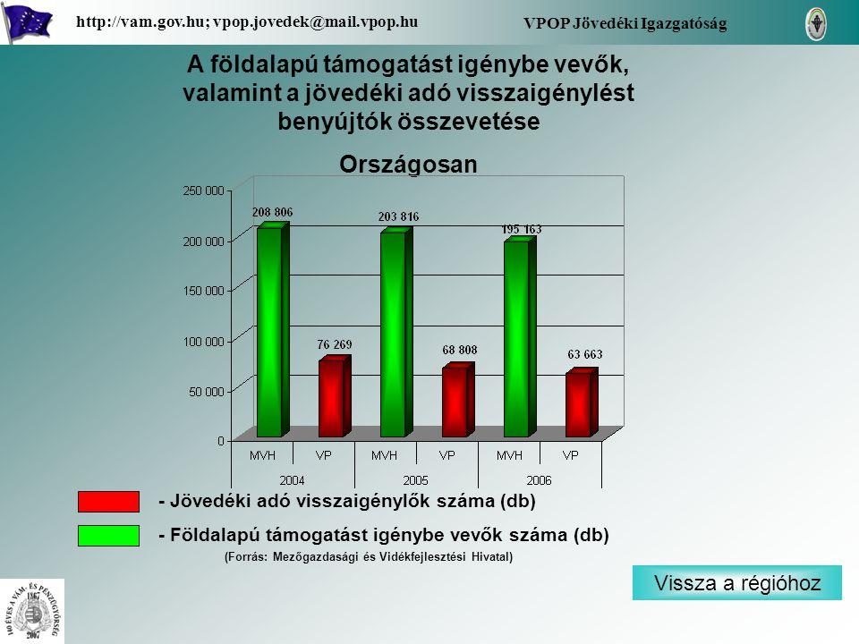 VPOP Jövedéki Igazgatóság http://vam.gov.hu; vpop.jovedek@mail.vpop.hu A földalapú támogatást igénybe vevők, valamint a jövedéki adó visszaigénylést benyújtók összevetése Országosan Vissza a régióhoz - Jövedéki adó visszaigénylők száma (db) - Földalapú támogatást igénybe vevők száma (db) (Forrás: Mezőgazdasági és Vidékfejlesztési Hivatal)