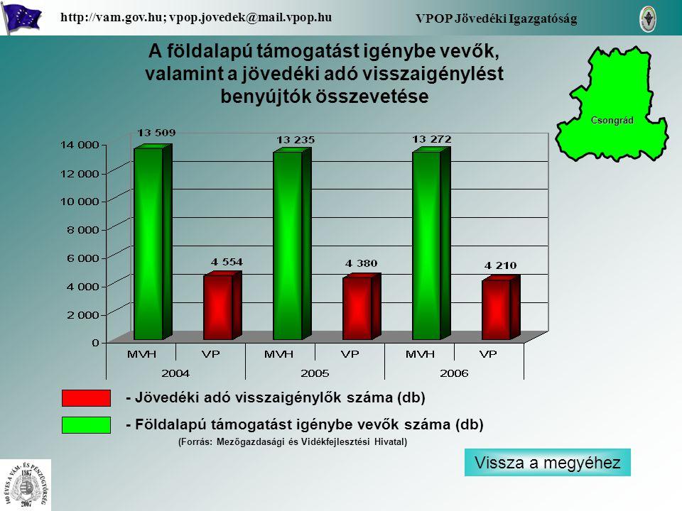 Vissza a megyéhez VPOP Jövedéki Igazgatóság http://vam.gov.hu; vpop.jovedek@mail.vpop.hu A földalapú támogatást igénybe vevők, valamint a jövedéki adó visszaigénylést benyújtók összevetése - Jövedéki adó visszaigénylők száma (db) - Földalapú támogatást igénybe vevők száma (db) Csongrád (Forrás: Mezőgazdasági és Vidékfejlesztési Hivatal)
