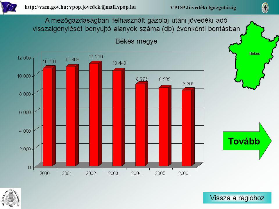 Vissza a régióhoz Békés VPOP Jövedéki Igazgatóság http://vam.gov.hu; vpop.jovedek@mail.vpop.hu A mezőgazdaságban felhasznált gázolaj utáni jövedéki adó visszaigénylését benyújtó alanyok száma (db) évenkénti bontásban Békés megye Tovább