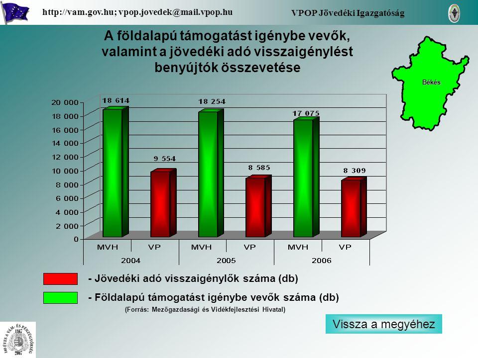 Vissza a megyéhez VPOP Jövedéki Igazgatóság http://vam.gov.hu; vpop.jovedek@mail.vpop.hu A földalapú támogatást igénybe vevők, valamint a jövedéki adó visszaigénylést benyújtók összevetése - Jövedéki adó visszaigénylők száma (db) - Földalapú támogatást igénybe vevők száma (db) Békés (Forrás: Mezőgazdasági és Vidékfejlesztési Hivatal)