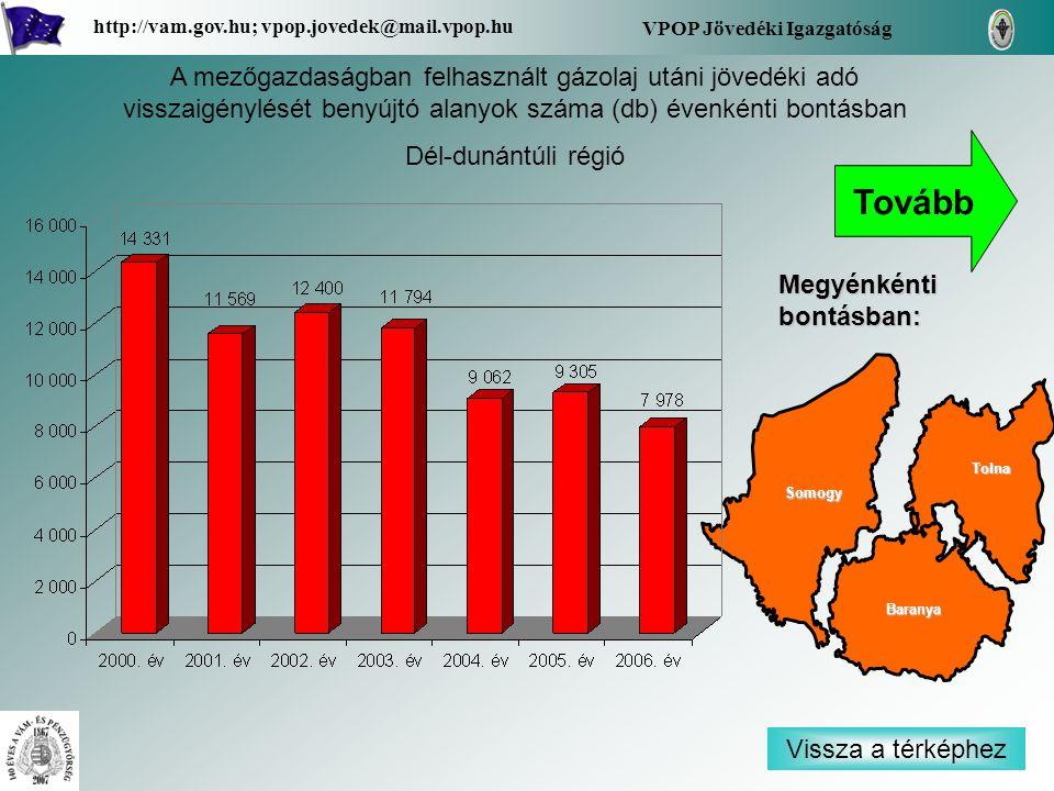 Vissza a térképhez Baranya Tolna Somogy Megyénkénti bontásban: VPOP Jövedéki Igazgatóság http://vam.gov.hu; vpop.jovedek@mail.vpop.hu A mezőgazdaságban felhasznált gázolaj utáni jövedéki adó visszaigénylését benyújtó alanyok száma (db) évenkénti bontásban Dél-dunántúli régió Tovább